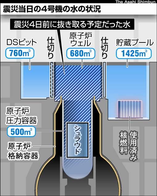 冷却装置の停止で福島原発の放射能漏れは大丈夫?政府の対応は?