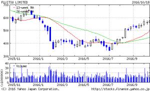 chart-yahoo-co